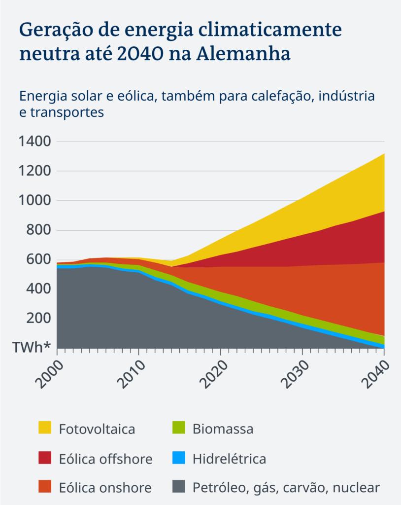 Geração de energia climaticamente neutra até 2040 na Alemanha