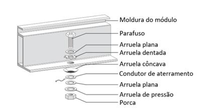 Detalhes do Método de Montagem da Equipotencialização de um Módulo Fotovoltaico