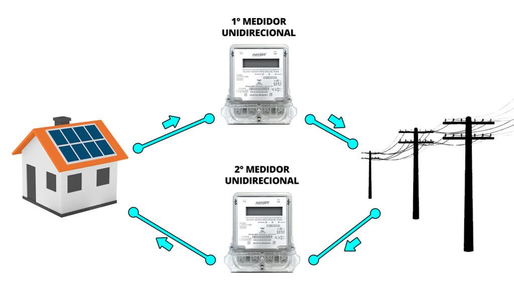Dois Medidores Unidirecionais