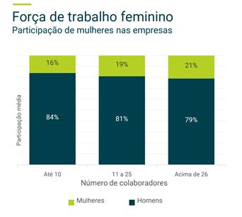 Força do trabalho feminino