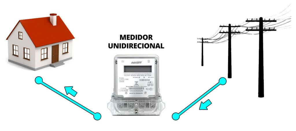 Padrão Medidor Unidirecional
