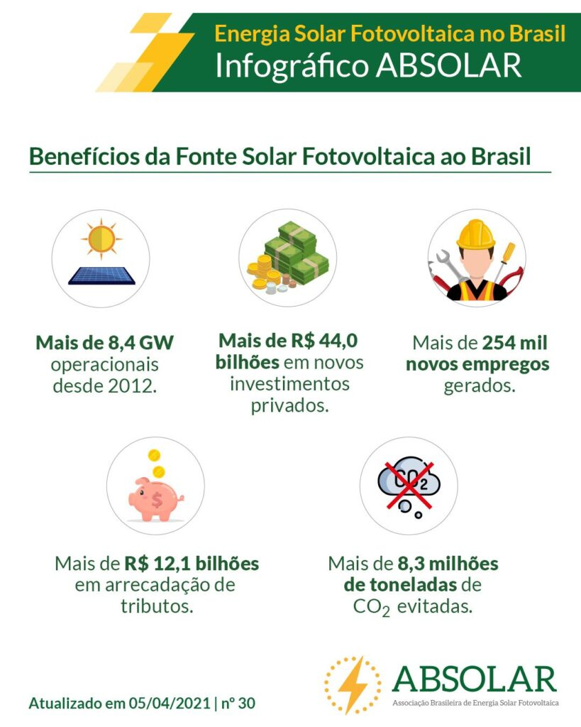 Números Energia Solar Absolar