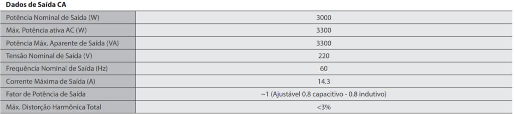 Dados de Saída CA - Inversor Grey XS GoodWe