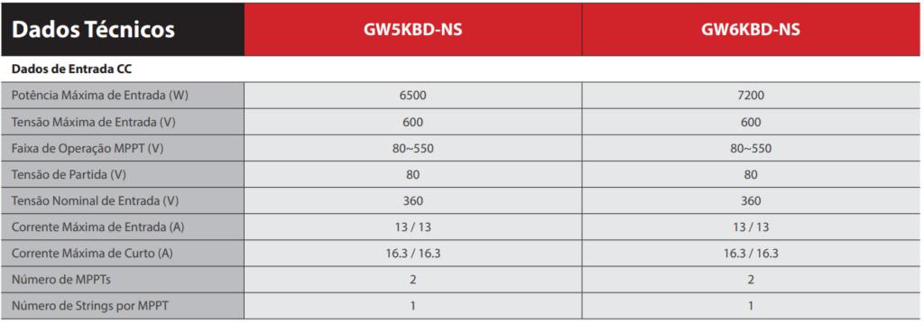 Dados de Entrada CC - Inversor Grey DNS GoodWe