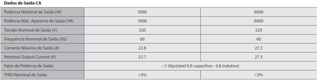 Dados de Saída CA - Inversor Grey DNS GoodWe