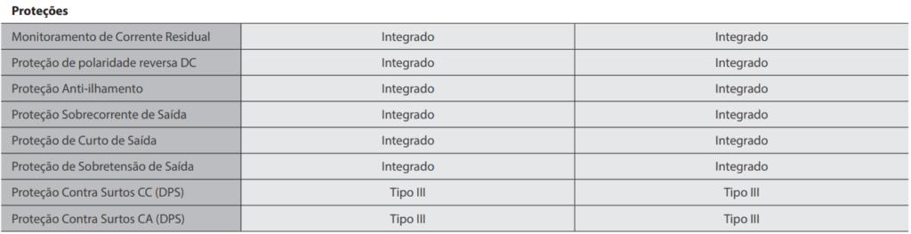 Proteções - Inversor Grey DNS GoodWe