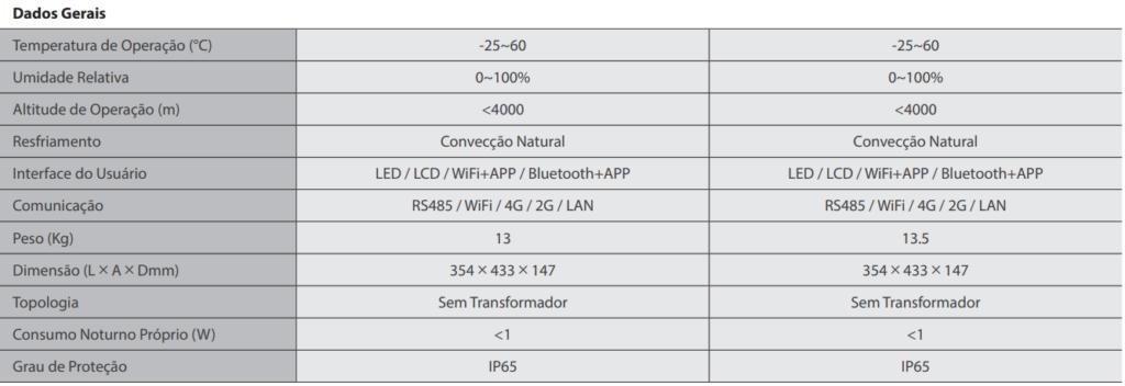 Dados Gerais - Inversor Grey DNS GoodWe